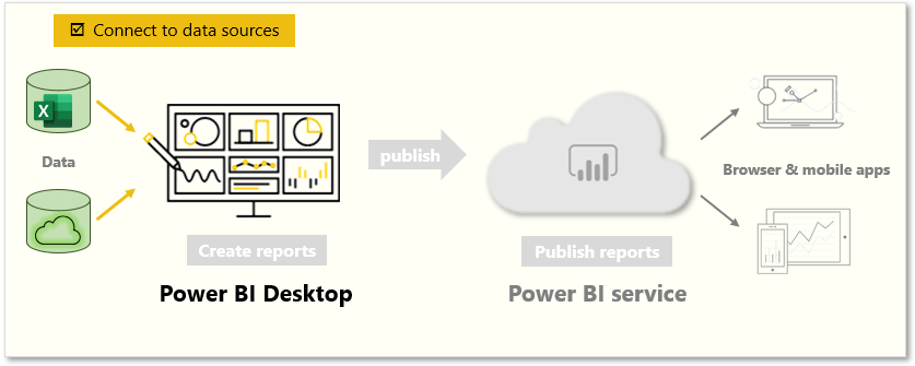 Long-Story-About-Power-BI-2-Get-Data-3-Connect-to-data-sources-01