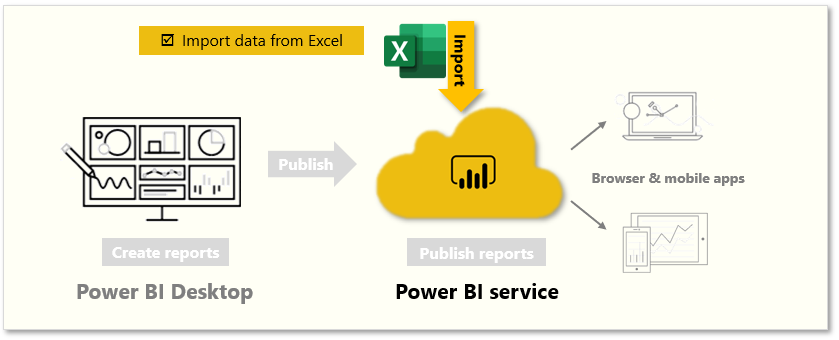 Long-Story-About-Power-BI-2-Get-Data-4-Get-data-from-Excel-01