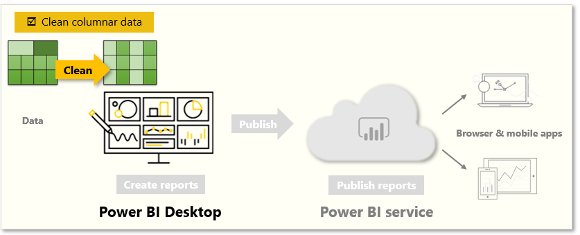 Long-Story-About-Power-BI-2-Get-Data-7-Clean-data-to-include-in-a-report-01
