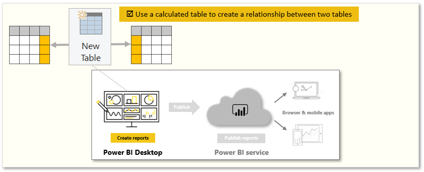 Long-Story-About-Power-BI-3-Model-data-6-Create-calculated-tables-01