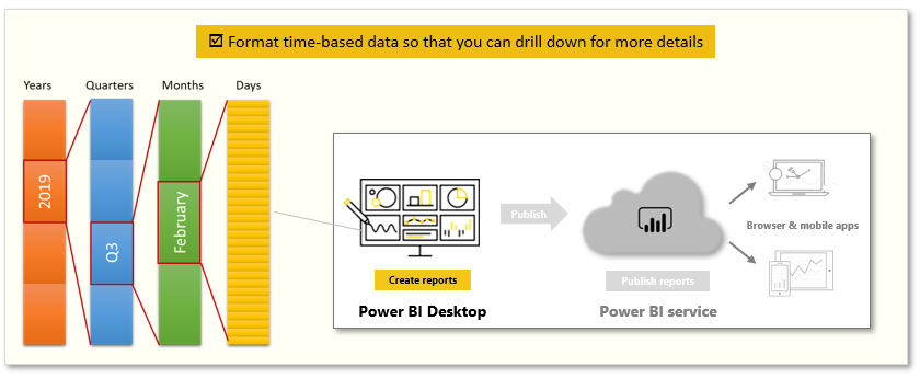 Long-Story-About-Power-BI-3-Model-data-7-Explore-time-based-data-01