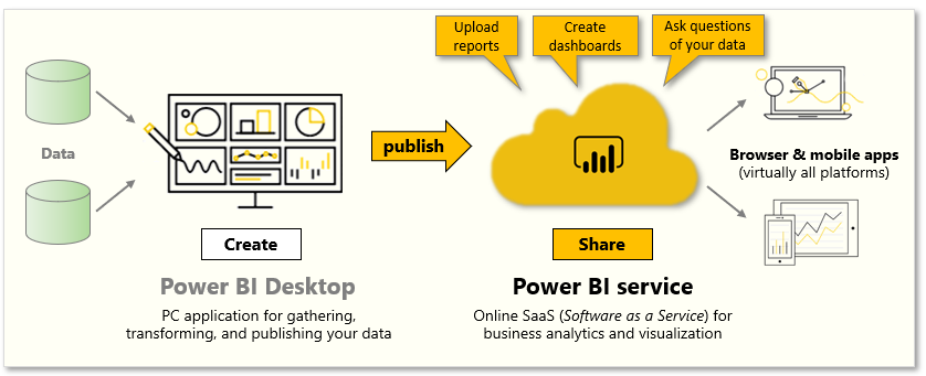 Long-Story-About-Power-BI-5-Explore-data-1-Introduction-to-the-Power-BI-service-01
