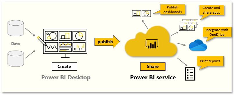 Long-Story-About-Power-BI-6-Publish-and-share-1-Introduction-to-content-packs-security-and-groups-01
